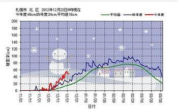 12.12.22.積雪量 JPG